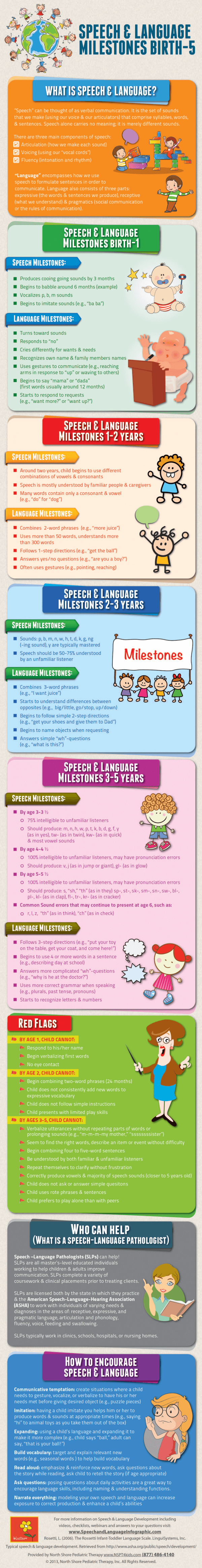 Speech-and-Language-Infographic800pixels-resized-600